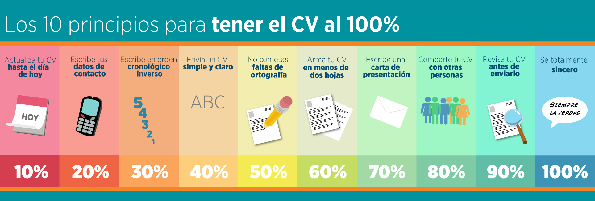 Los 10 principios para mejorar el CV al 100% – trabajemos