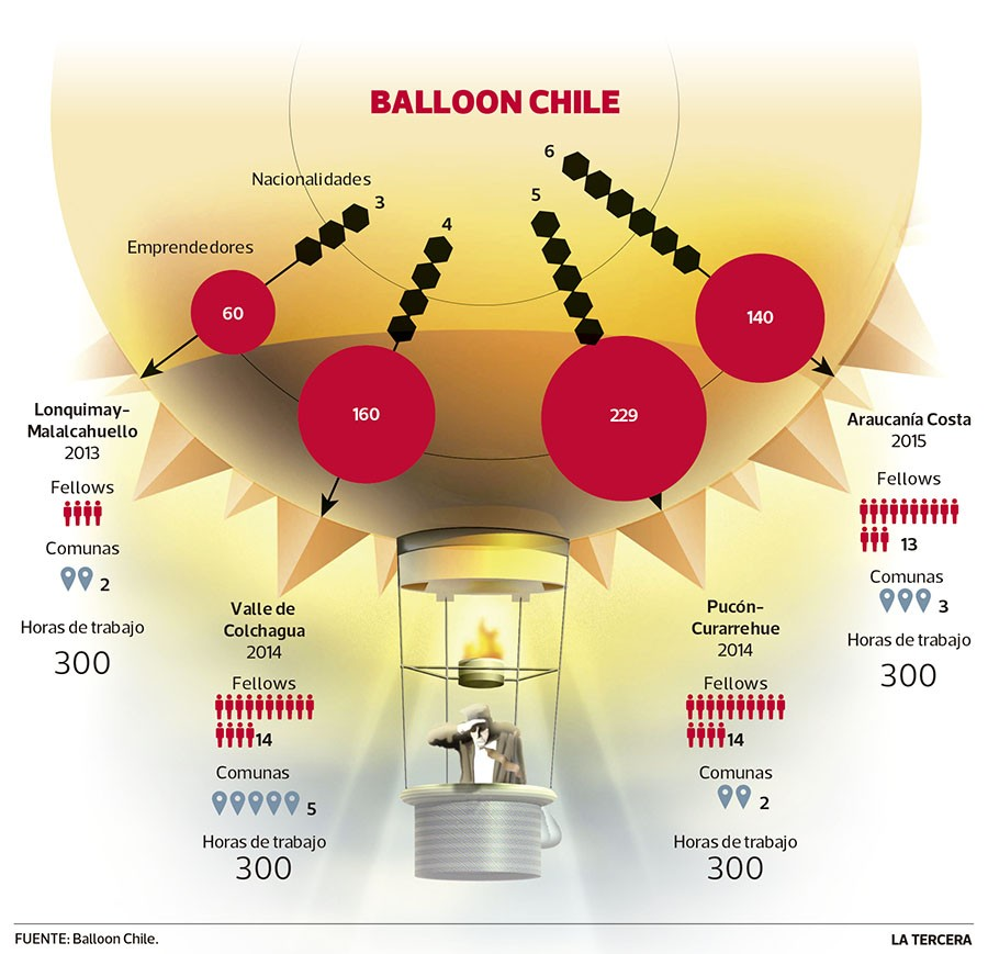 ECO balloon Chile emprende