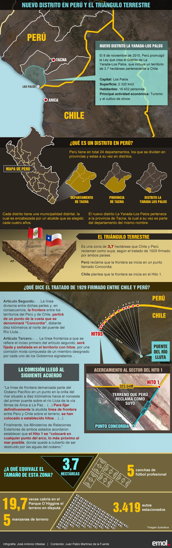 infografia-la-yarada-los-palos-peru