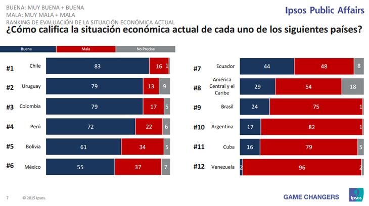 ipsos_latinoamerica_01
